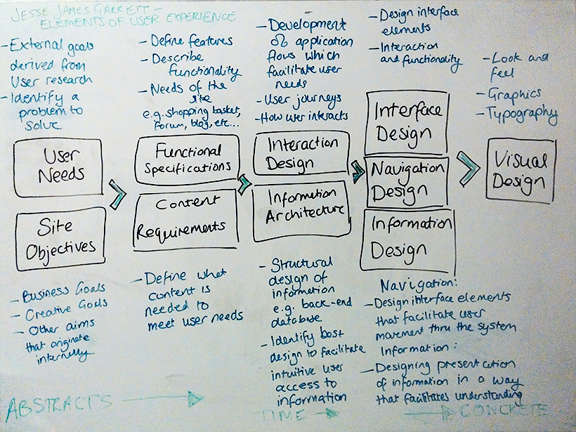 Jesse James Garrett's Elements of User Experience Design